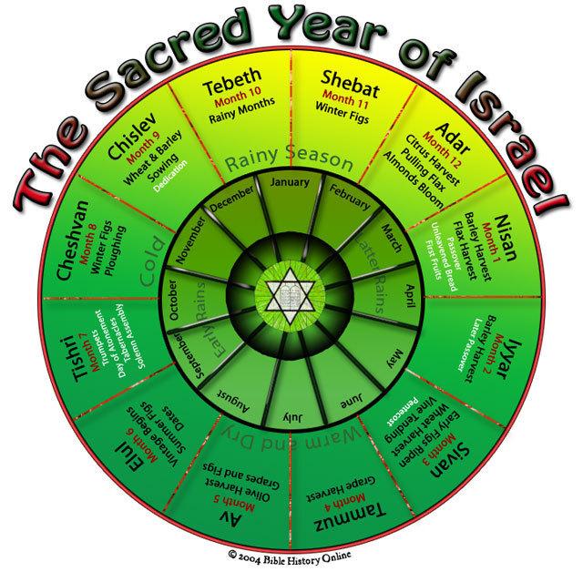 Jewish Holidays In 2013 Calendar | Calendar Template 2016