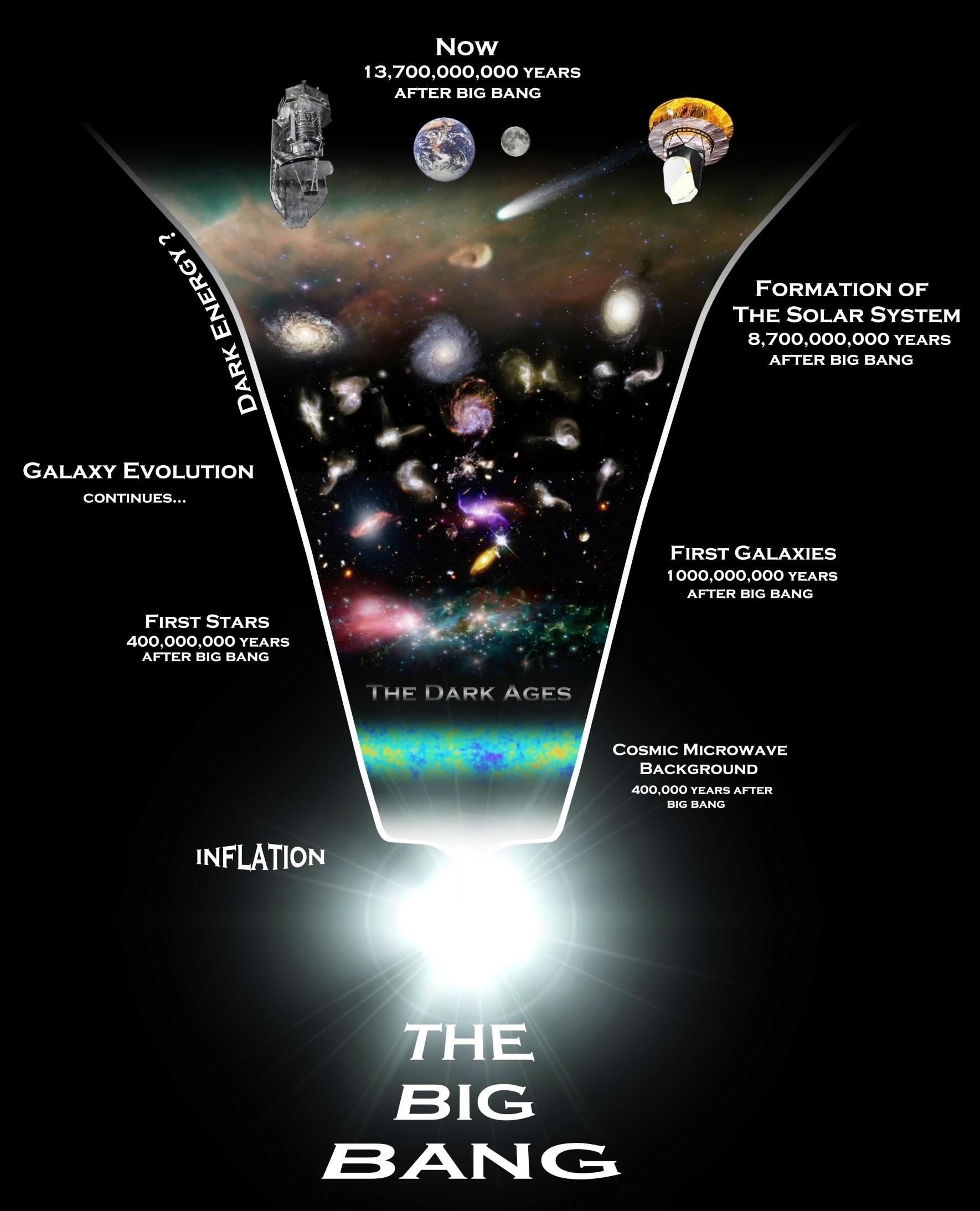 The Big Bang 187 Gci Update