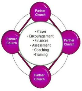 church planting network diagram