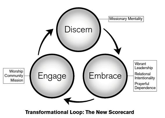 Transformational Loop