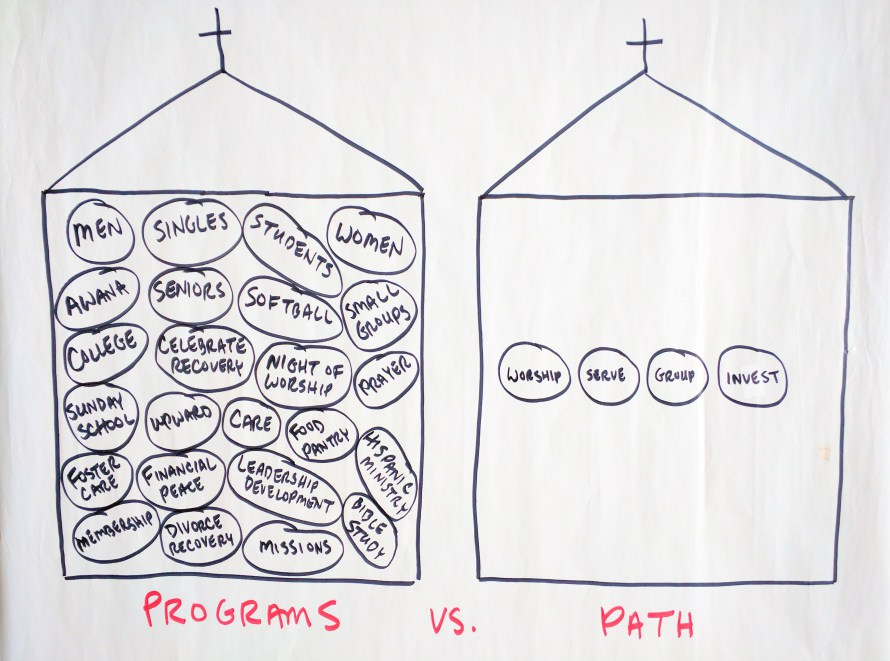 programs-vs-path