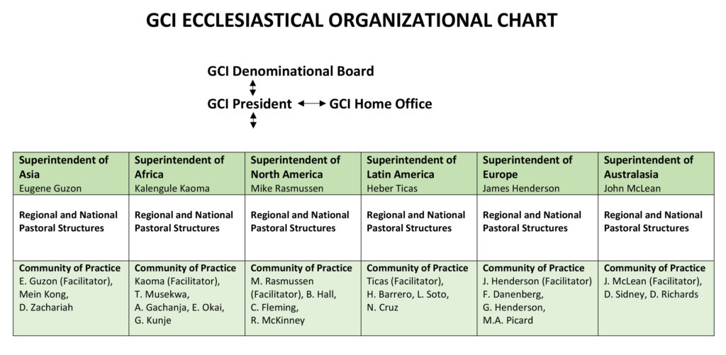 GCI Ecclesiastical Chart