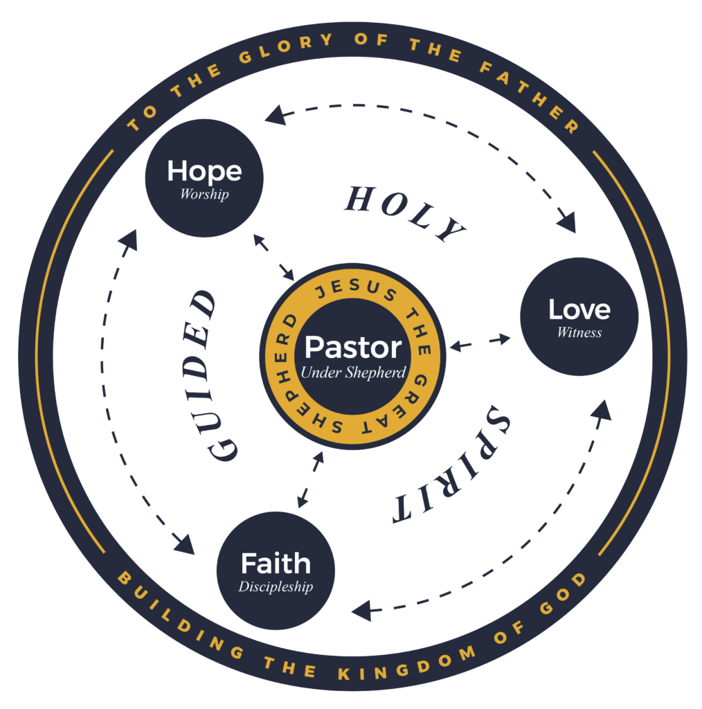 team based pastor led infographic showing the interconnectedness of the three avenues: hope, faith, and love, with the pastor in the center, leading the team, and the Holy Spirit Guiding the church